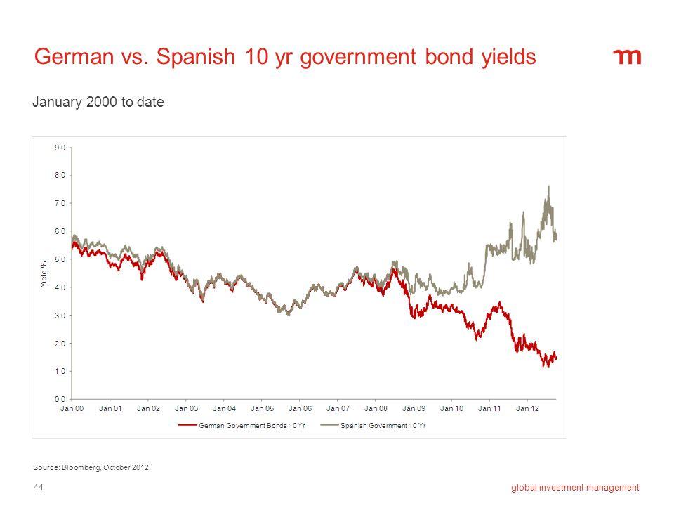 German vs. Spanish 10 yr government bond yields