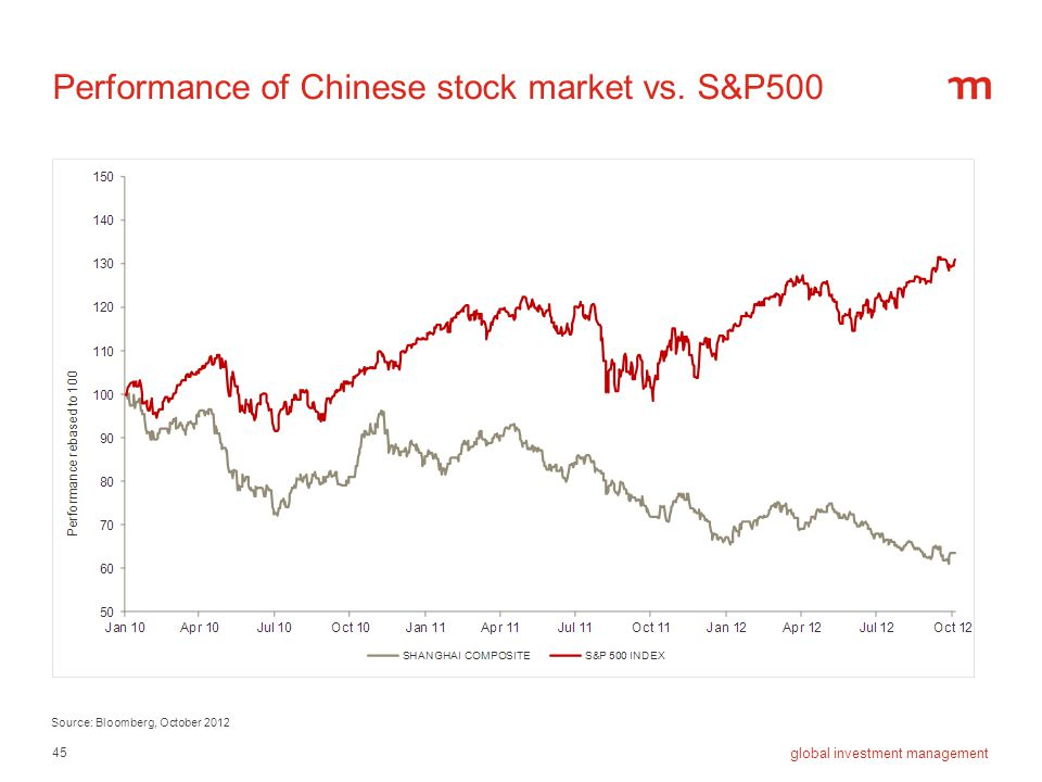 Performance of Chinese stock market vs. S&P500