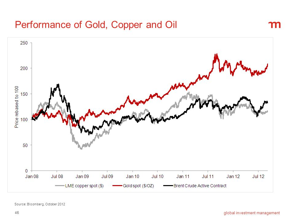 Performance of Gold, Copper and Oil