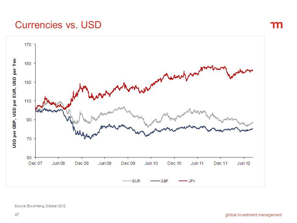 Currencies vs. USD Source: Bloomberg, October 2012