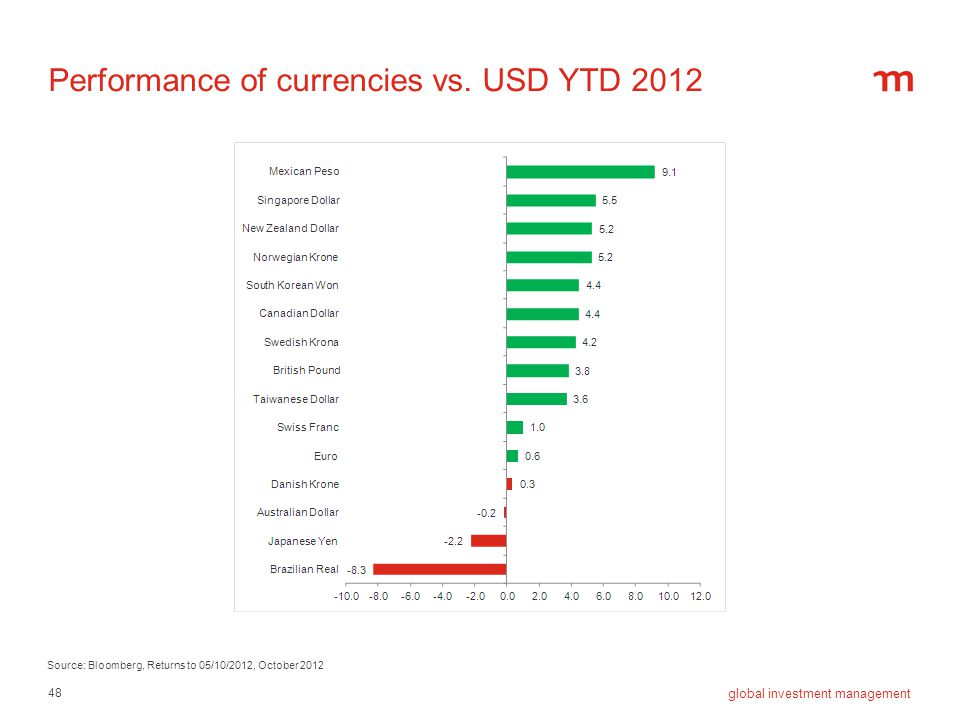 Performance of currencies vs. USD YTD 2012