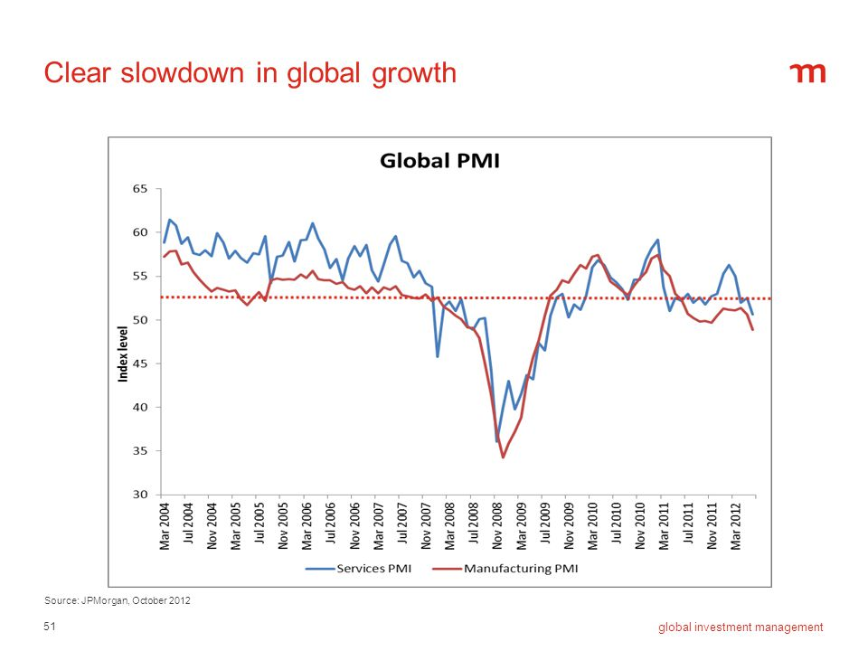 Clear slowdown in global growth
