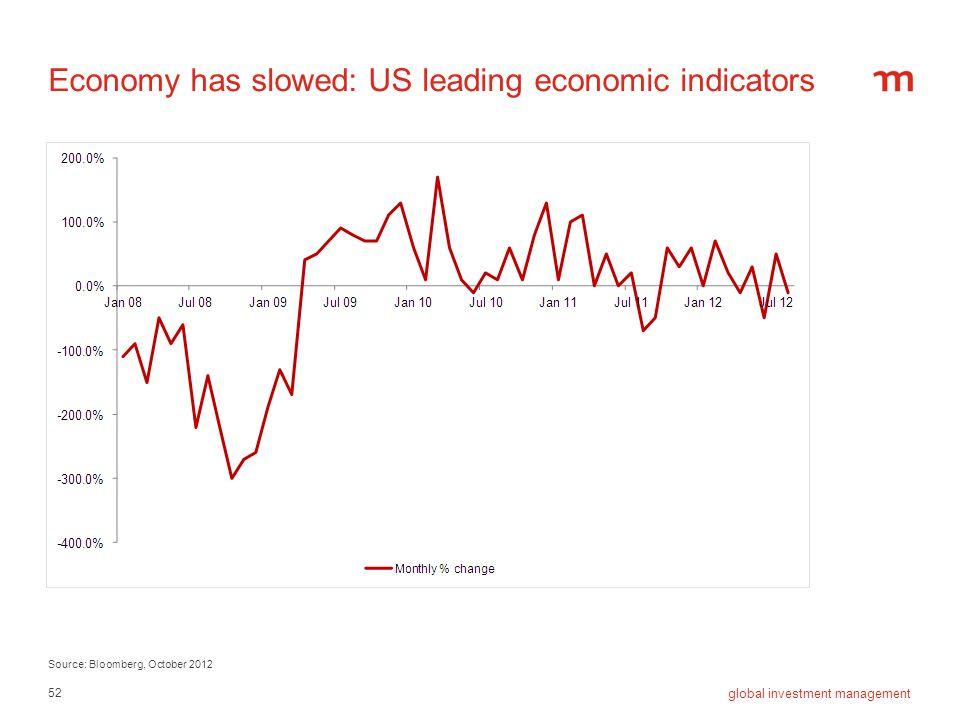 Economy has slowed: US leading economic indicators