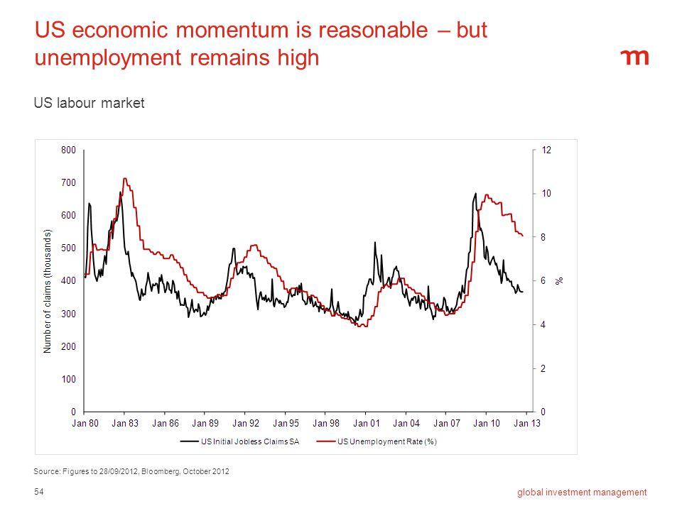 US economic momentum is reasonable – but unemployment remains high