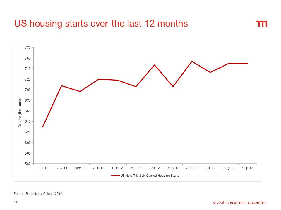 US housing starts over the last 12 months