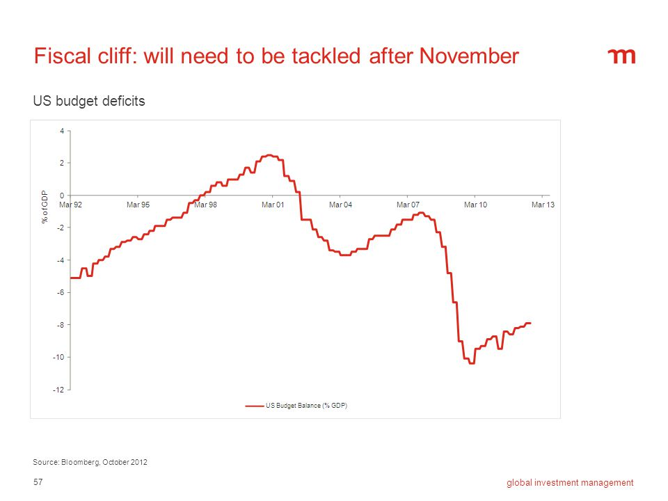 Fiscal cliff: will need to be tackled after November