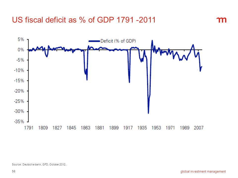 US fiscal deficit as % of GDP 1791 -2011