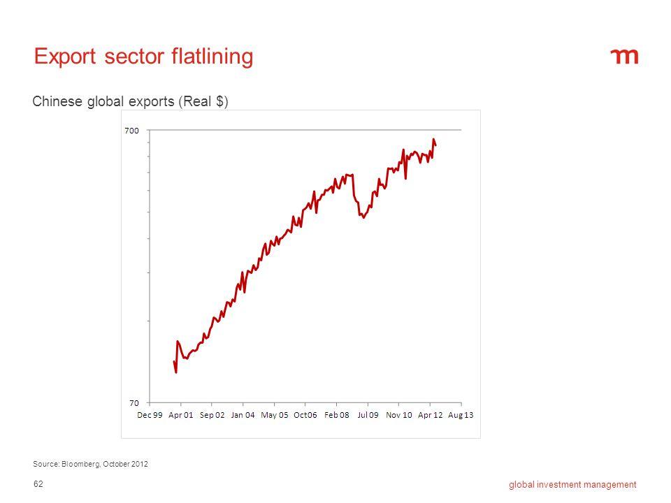 Export sector flatlining