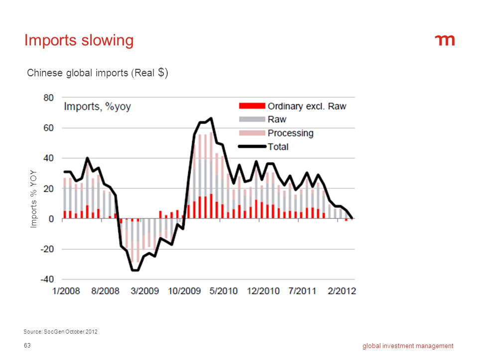 Imports slowing Chinese global imports (Real $) Imports % YOY