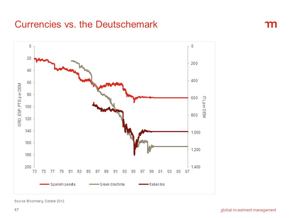 Currencies vs. the Deutschemark