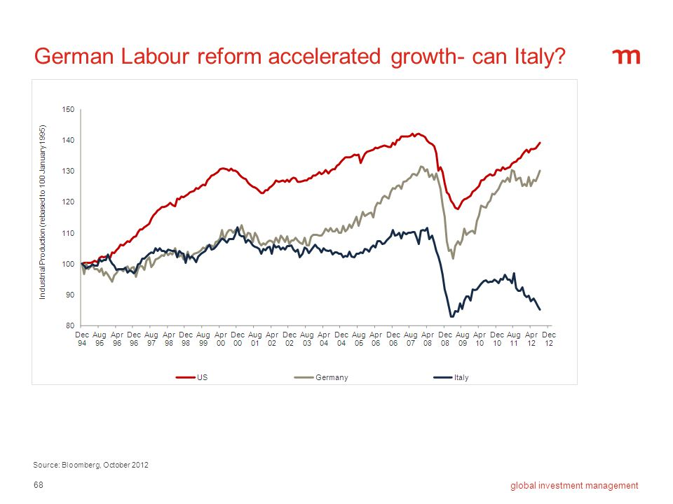 German Labour reform accelerated growth- can Italy