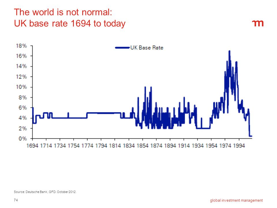 The world is not normal: UK base rate 1694 to today