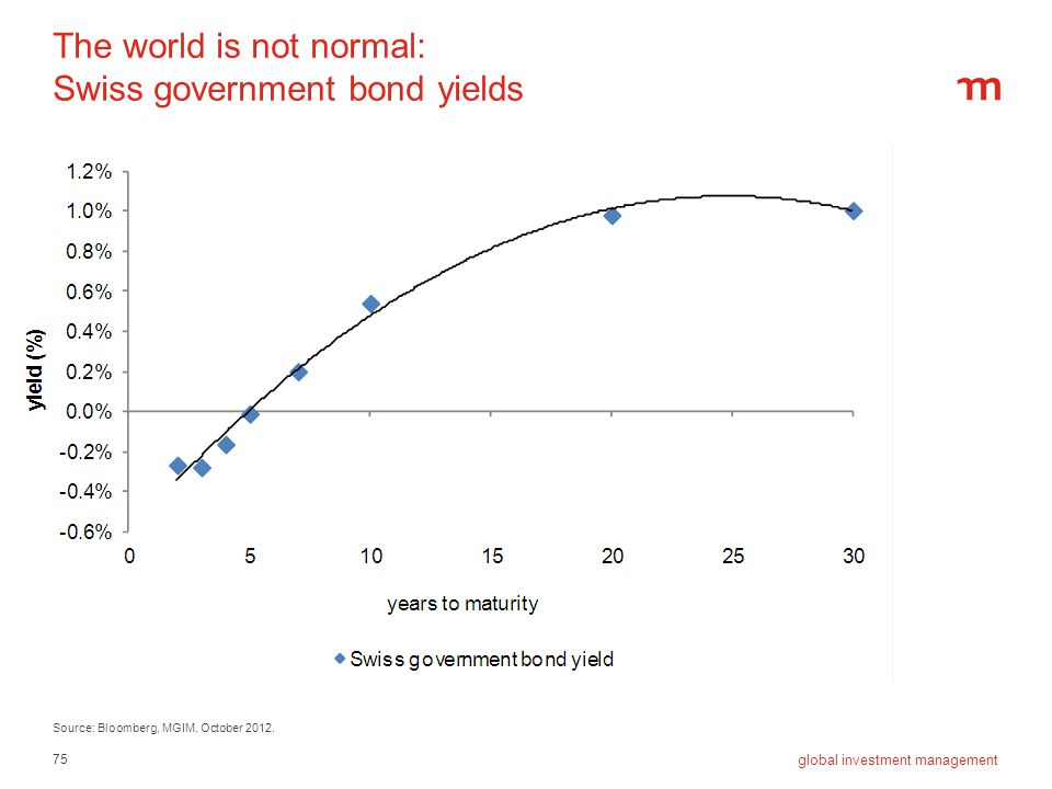 The world is not normal: Swiss government bond yields