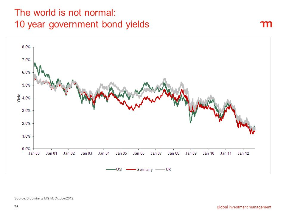 The world is not normal: 10 year government bond yields