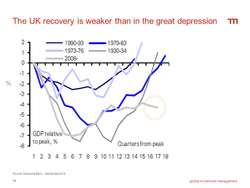The UK recovery is weaker than in the great depression
