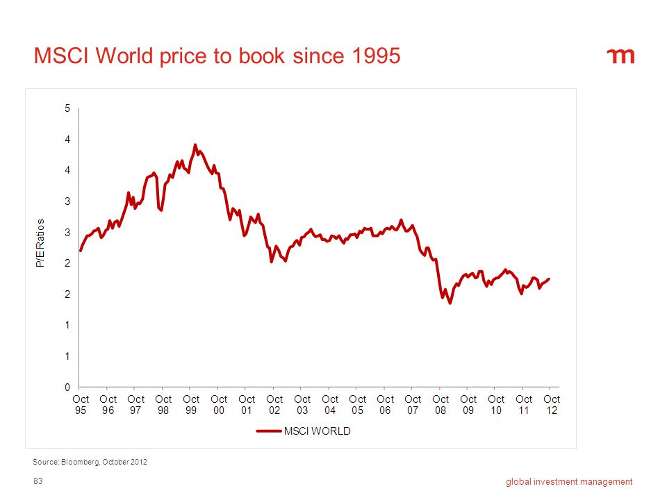 MSCI World price to book since 1995