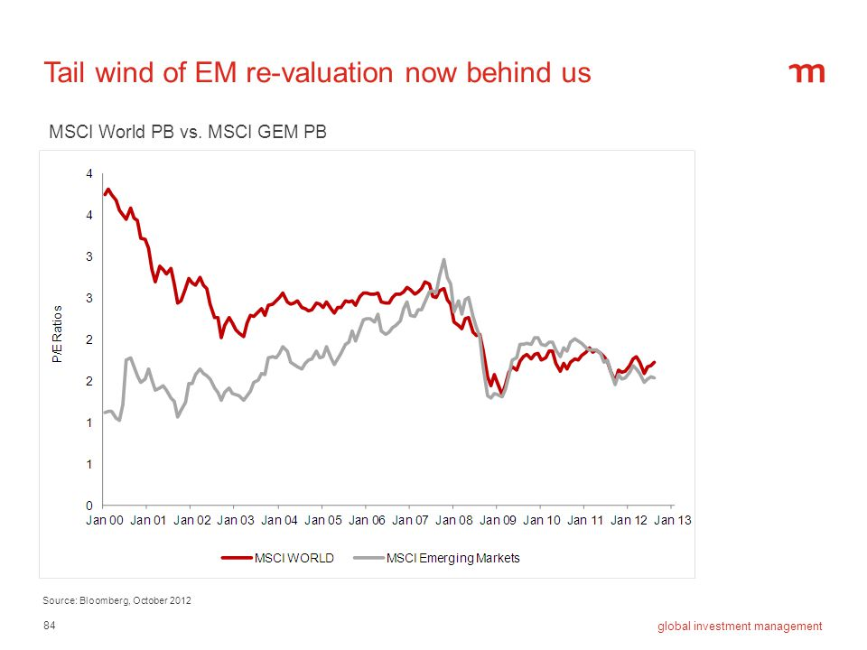 Tail wind of EM re-valuation now behind us