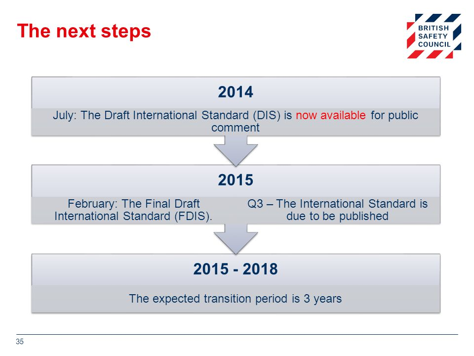 The next steps 2014. July: The Draft International Standard (DIS) is now available for public comment.