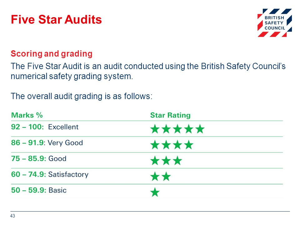 Five Star Audits Scoring and grading