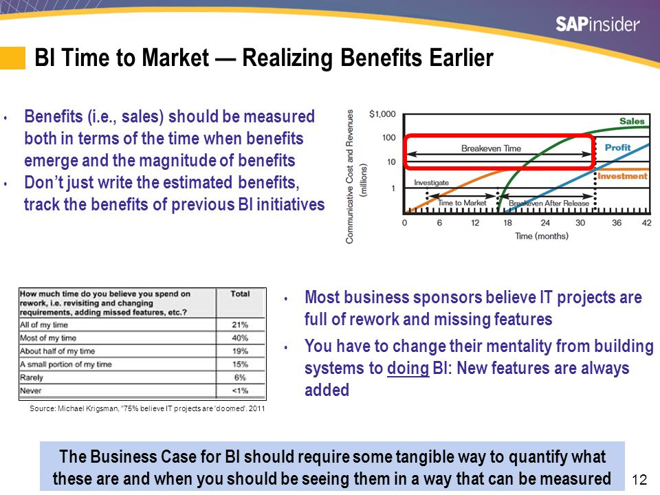 ROI on BI Projects — Replacement Cost Analysis