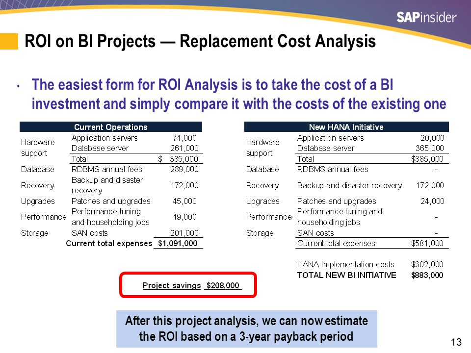 ROI on BI Operations — Replacement Cost Analysis
