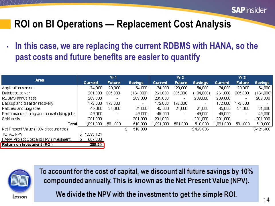 Option Theory — The Inherent ROI of BI
