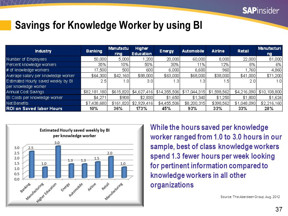 KPI — BI Cost Per Knowledge Worker
