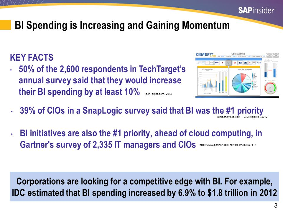Why Are Companies Investing in BI