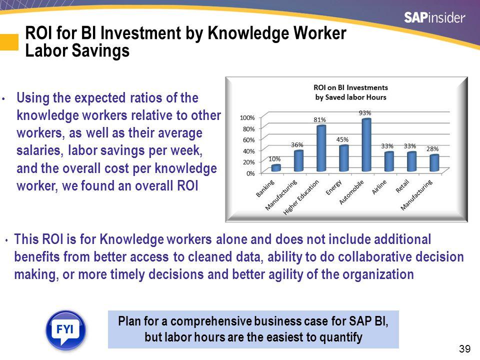 KPI Benchmarks of ROI by BI Platform Type