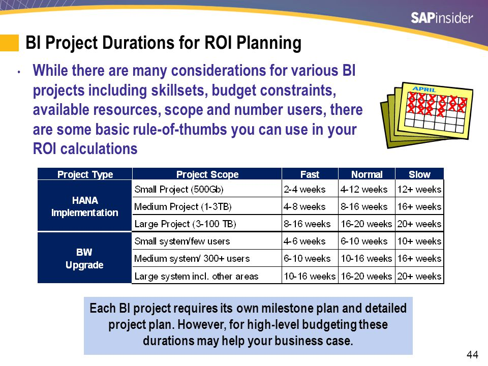 BI Project Durations for ROI Planning (cont.)