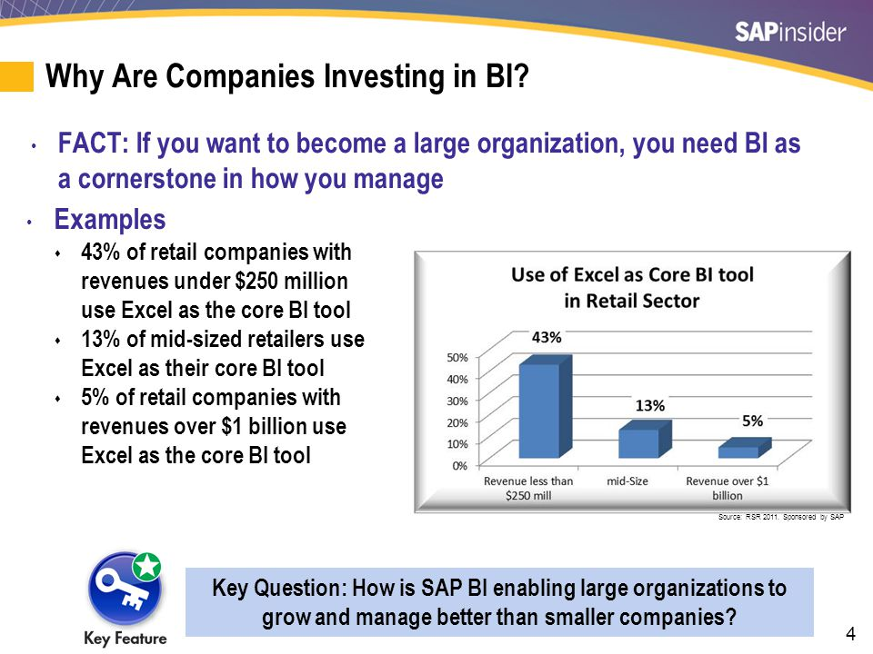 The Relationship Between Sales and Use of BI