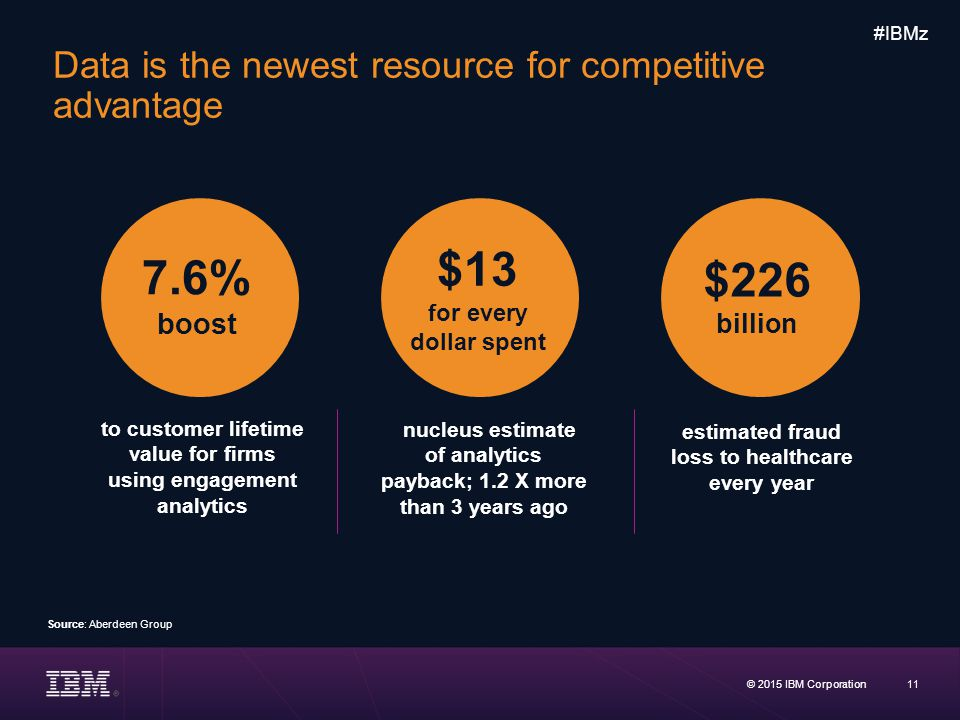 Data is the newest resource for competitive advantage