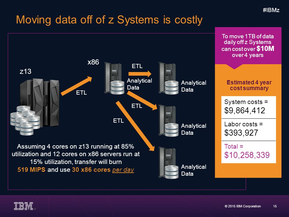 Moving data off of z Systems is costly