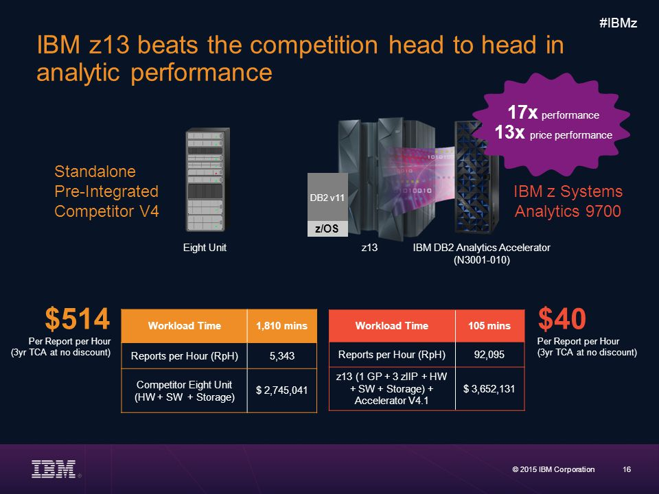 IBM z13 beats the competition head to head in analytic performance