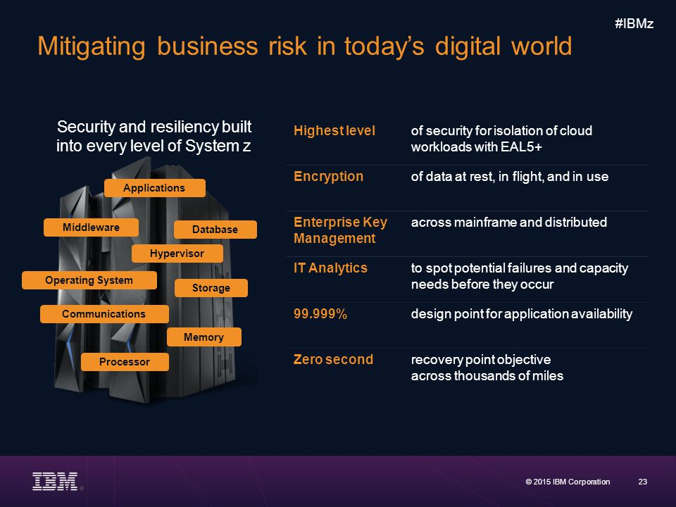 Mitigating business risk in today's digital world