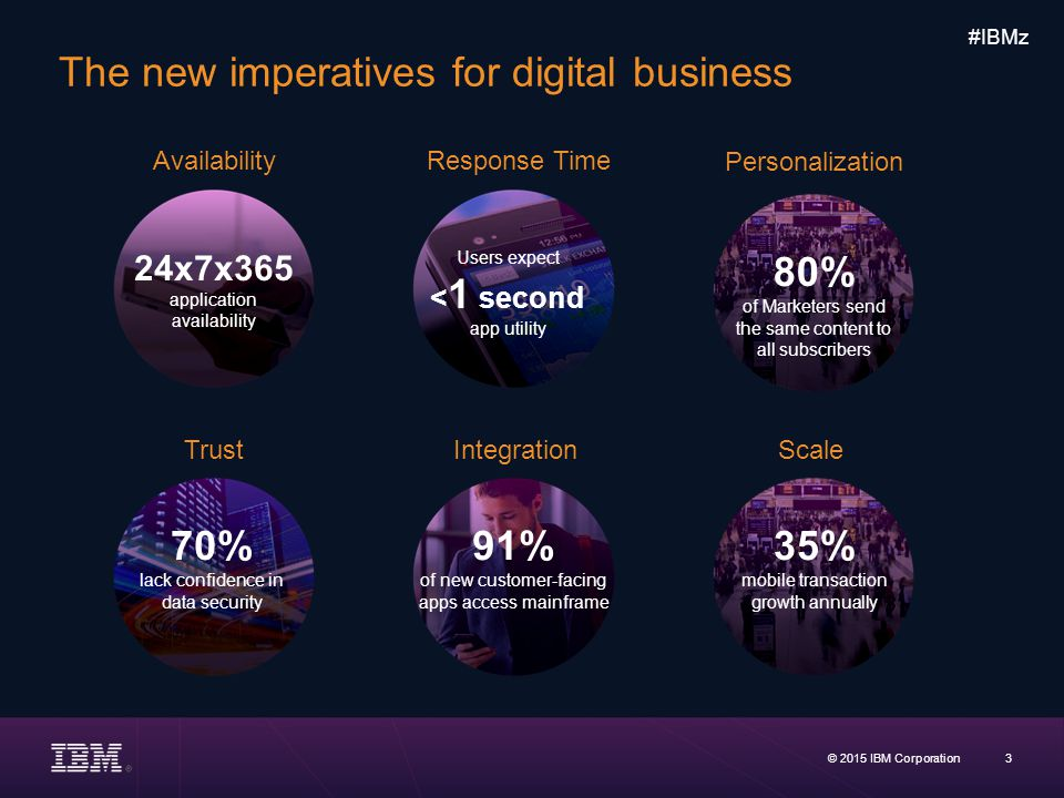 The new imperatives for digital business