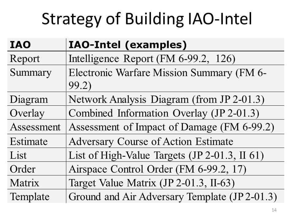 Strategy of Building IAO-Intel