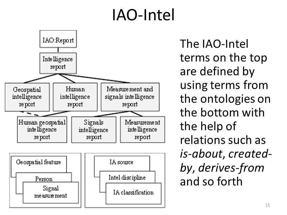 IAO-Intel