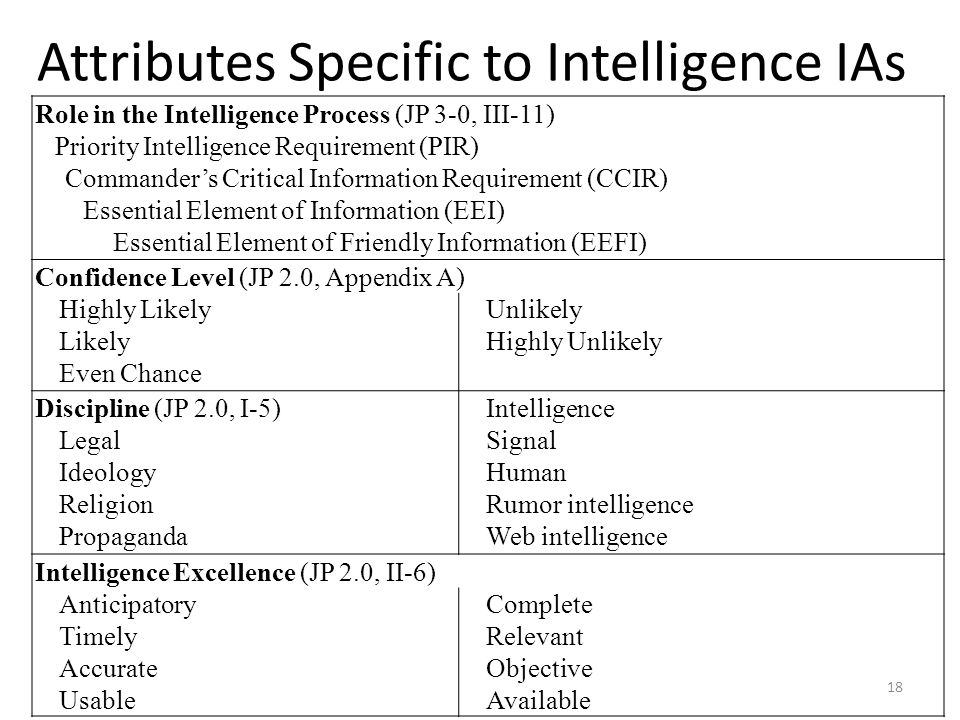 Attributes Specific to Intelligence IAs
