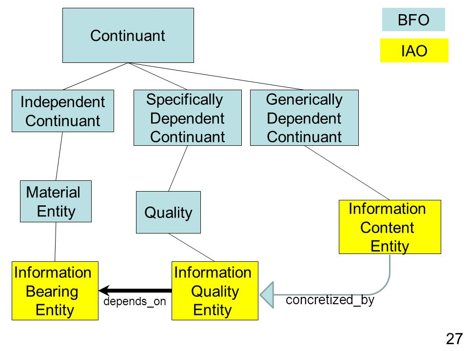Continuant BFO IAO Independent Continuant Specifically Dependent