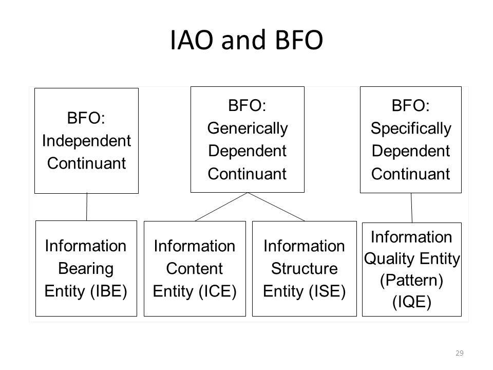 IAO and BFO BFO: Generically Dependent Continuant