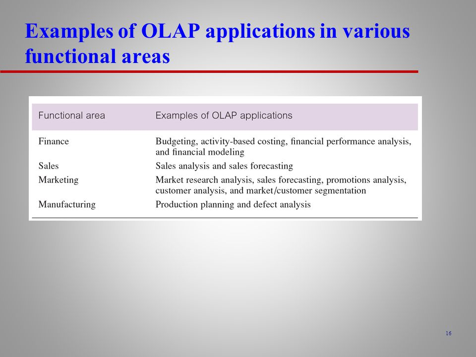 Examples of OLAP applications in various functional areas