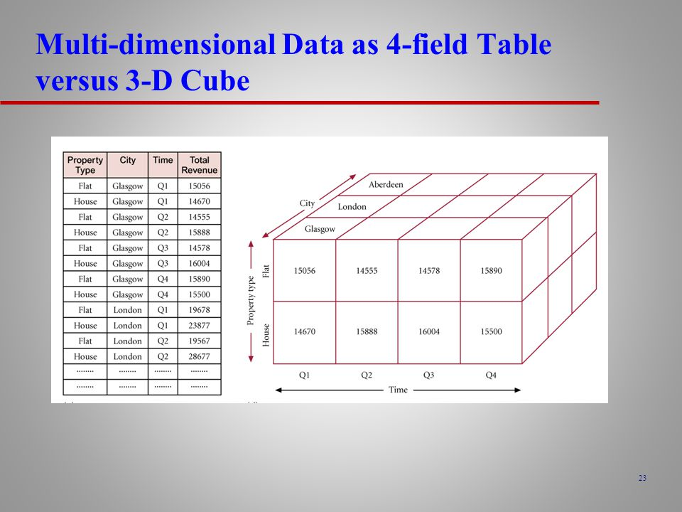 Multi-dimensional Data as 4-field Table versus 3-D Cube
