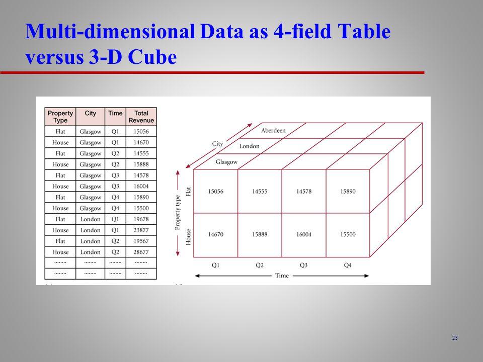 Multi-dimensional Data as 4-field Table versus 3-D Cube