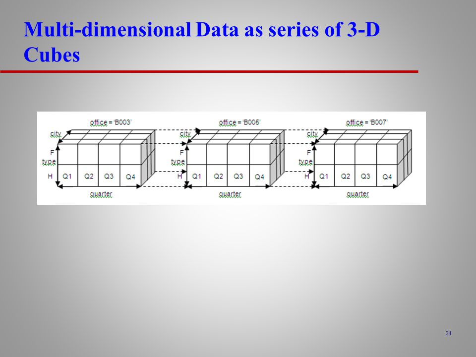 Multi-dimensional Data as series of 3-D Cubes