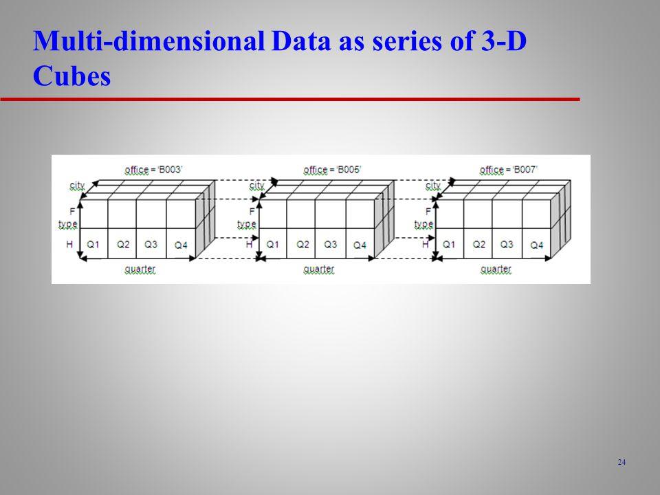 Multi-dimensional Data as series of 3-D Cubes