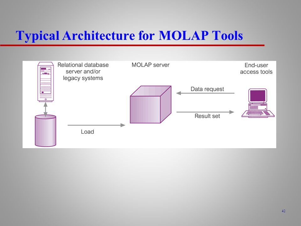 Typical Architecture for MOLAP Tools
