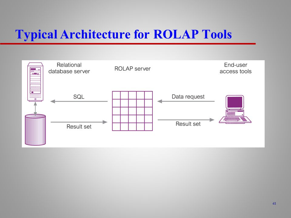 Typical Architecture for ROLAP Tools