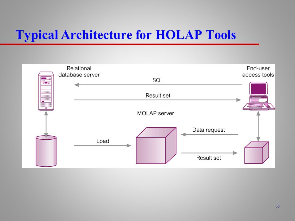 Typical Architecture for HOLAP Tools