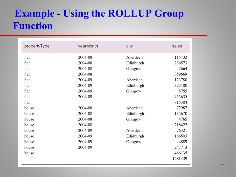 Example - Using the ROLLUP Group Function
